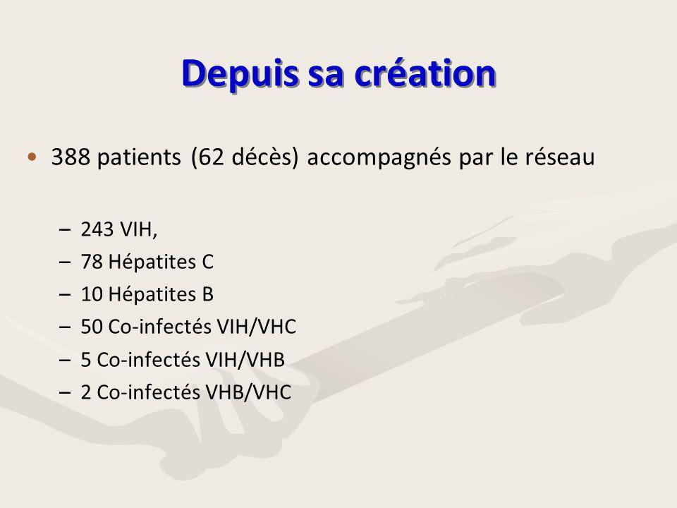 Depuis sa création • •388 patients (62 décès) accompagnés par le réseau – –243 VIH, – –78 Hépatites C – –10 Hépatites B – –50 Co-infectés VIH/VHC – –5