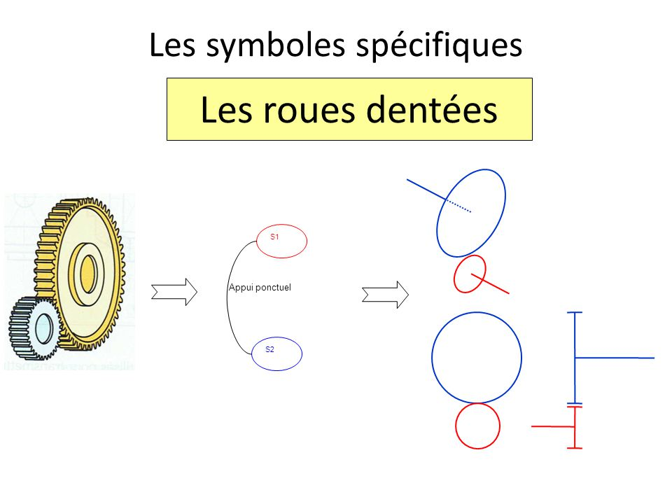 Les symboles spécifiques S2 S1 Appui ponctuel Les roues dentées