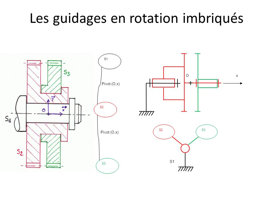 Les guidages en rotation imbriqués S3 S2 S1 Pivot (O,x) xO S3 S2 S1