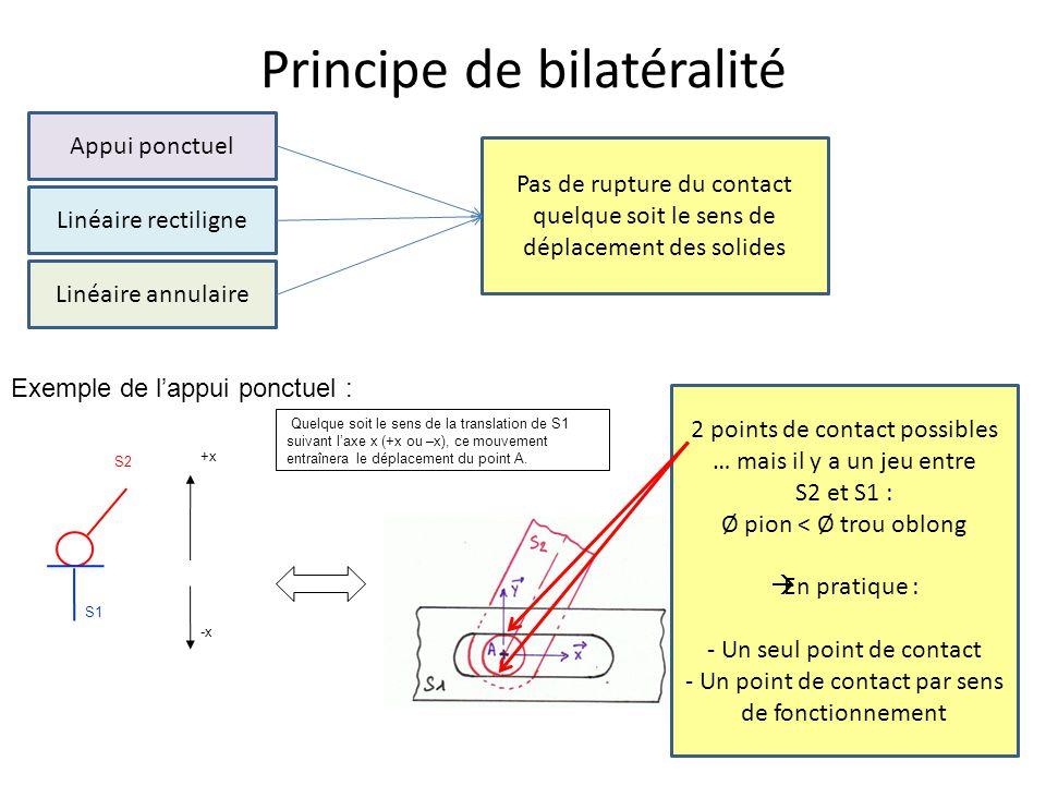 Principe de bilatéralité Appui ponctuel Linéaire rectiligne Linéaire annulaire Pas de rupture du contact quelque soit le sens de déplacement des solides Quelque soit le sens de la translation de S1 suivant l'axe x (+x ou –x), ce mouvement entraînera le déplacement du point A.