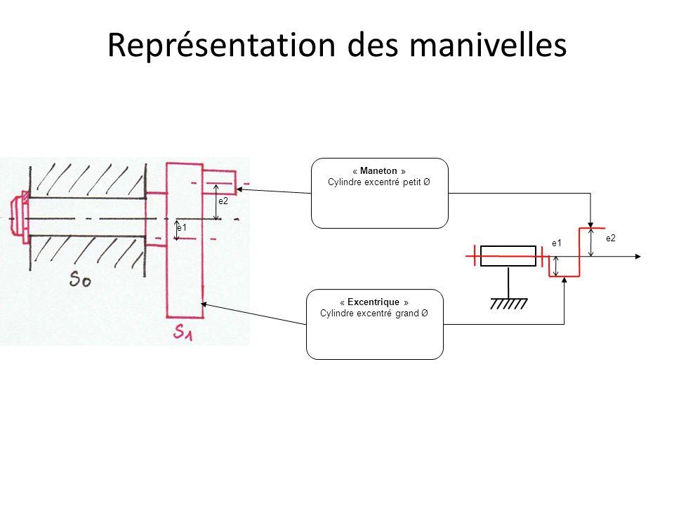 Représentation des manivelles « Maneton » Cylindre excentré petit Ø « Excentrique » Cylindre excentré grand Ø e1 e2 e1