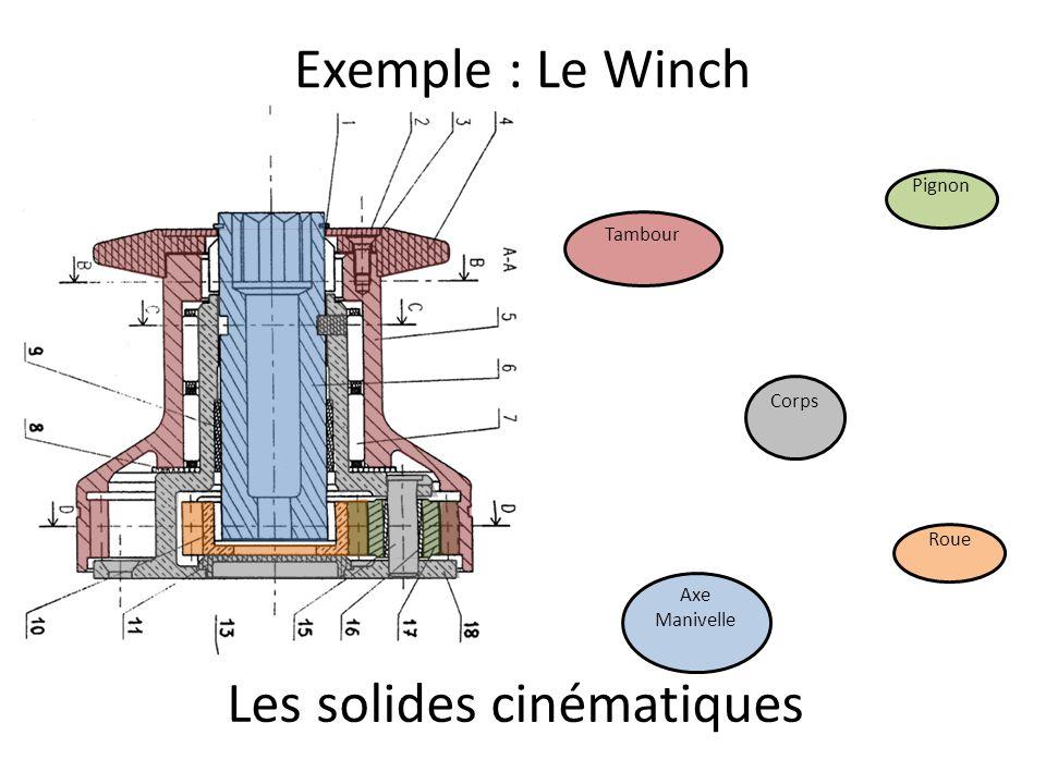 Exemple : Le Winch Corps Axe Manivelle Roue Pignon Tambour Les solides cinématiques