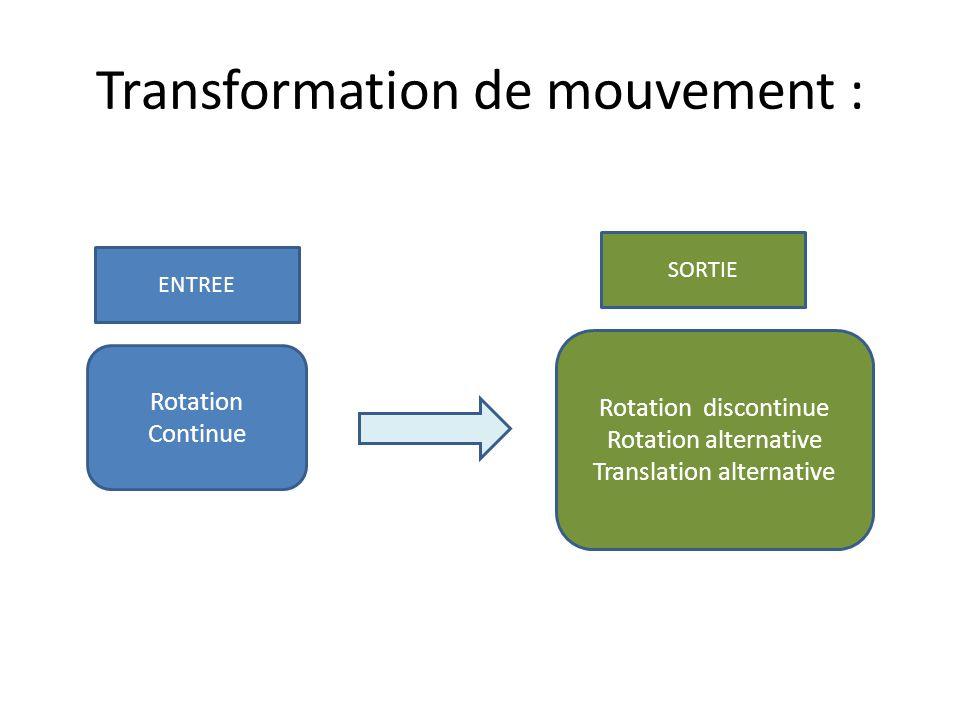 Transformation de mouvement : Rotation Continue Rotation discontinue Rotation alternative Translation alternative SORTIE ENTREE