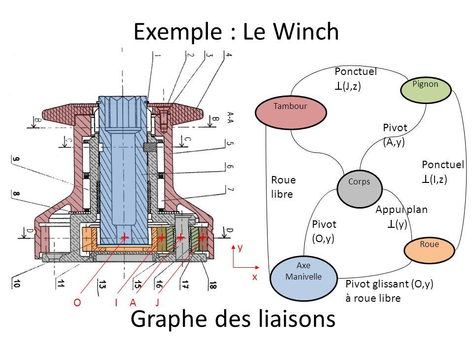 Exemple : Le Winch Corps Axe Manivelle Roue Pignon Tambour Pivot (A,y) Graphe des liaisons O Pivot (O,y) Ponctuel  (I,z) Ponctuel  (J,z) Roue libre