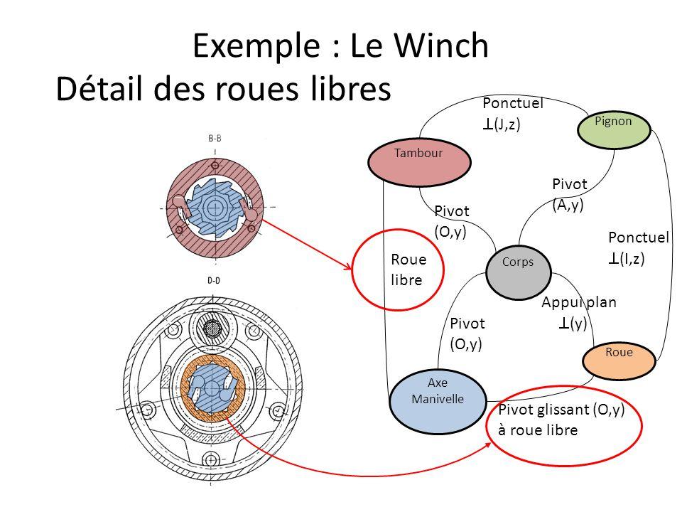 Exemple : Le Winch Corps Axe Manivelle Roue Pignon Tambour Pivot (A,y) Détail des roues libres Pivot (O,y) Pivot (O,y) Ponctuel  (I,z) Ponctuel  (J,z) Roue libre Pivot glissant (O,y) à roue libre Appui plan  (y)
