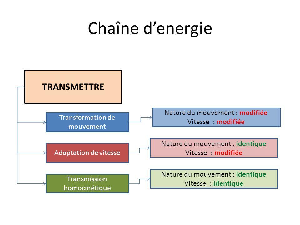 Chaîne d'energie TRANSMETTRE Transformation de mouvement Adaptation de vitesse Transmission homocinétique Nature du mouvement : modifiée Vitesse : modifiée Nature du mouvement : identique Vitesse : modifiée Nature du mouvement : identique Vitesse : identique