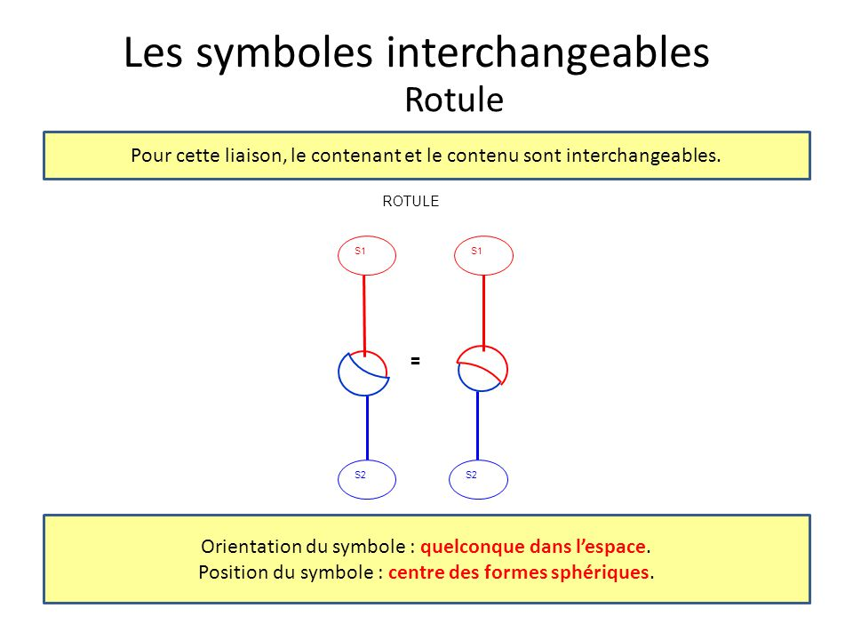 Les symboles interchangeables Rotule Orientation du symbole : quelconque dans l'espace. Position du symbole : centre des formes sphériques. Pour cette