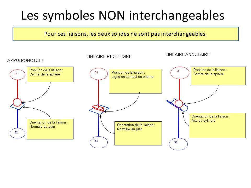 Les symboles NON interchangeables Pour ces liaisons, les deux solides ne sont pas interchangeables. S1 S2 APPUI PONCTUEL Position de la liaison : Cent