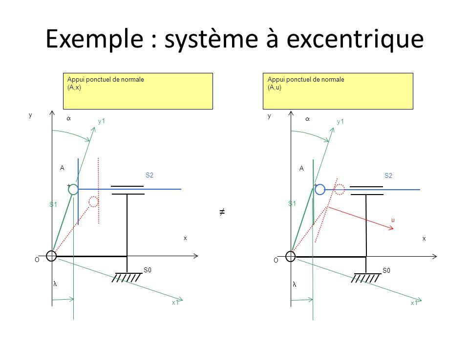 Exemple : système à excentrique O  y  S0 S2 A + y1 x x1 O  y  S0 S2 A + y1 x x1 ≠ S1 Appui ponctuel de normale (A,x) Appui ponctuel de normale (A,