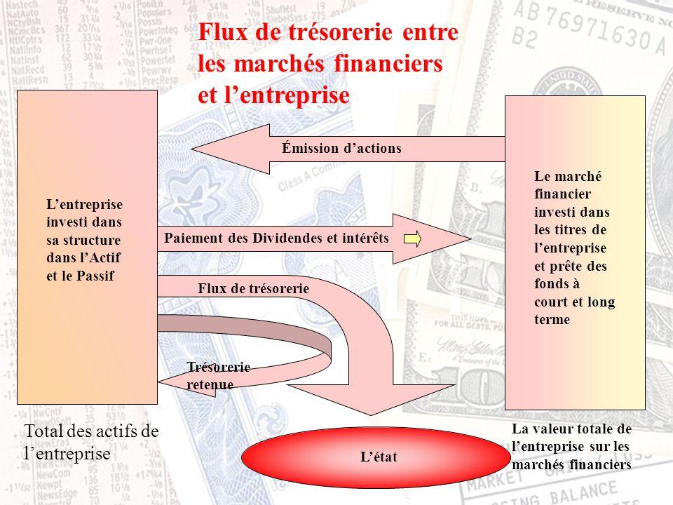 Finance, IntroductionCours Fin2057 - ELHAGE Copyright 2002 La valeur totale de l'entreprise sur les marchés financiers Total des actifs de l'entrepris
