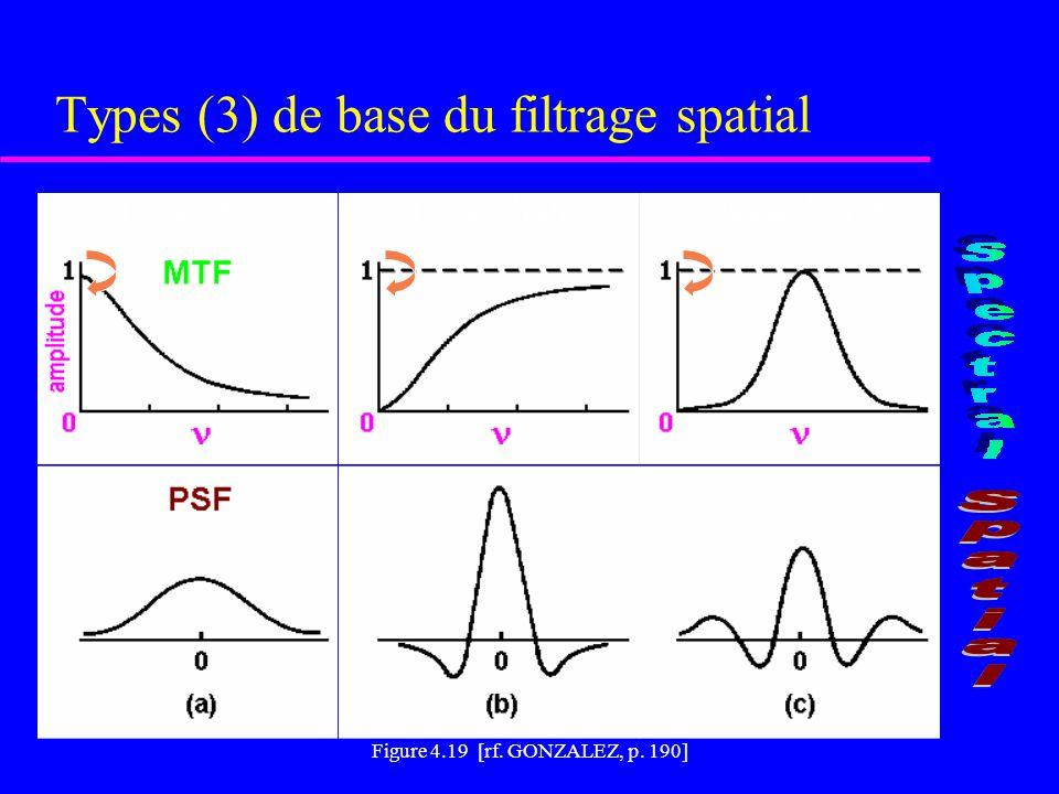FIGURE 2.11 [rf. SCHOWENGERDT, p. 74] Caractéristiques des images obtenues par filtrage spatial Lissage (filtre passe-bas) Rehaussement (filtre passe-