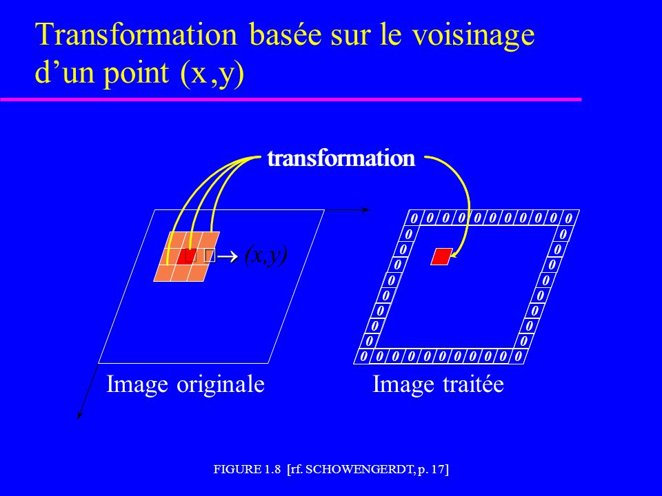 FIGURE 1.8 [rf. SCHOWENGERDT, p. 17] Transformation basée sur le voisinage d'un point (x,y)