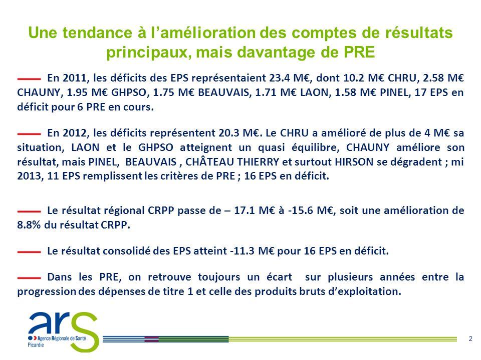 2 Une tendance à l'amélioration des comptes de résultats principaux, mais davantage de PRE En 2011, les déficits des EPS représentaient 23.4 M€, dont