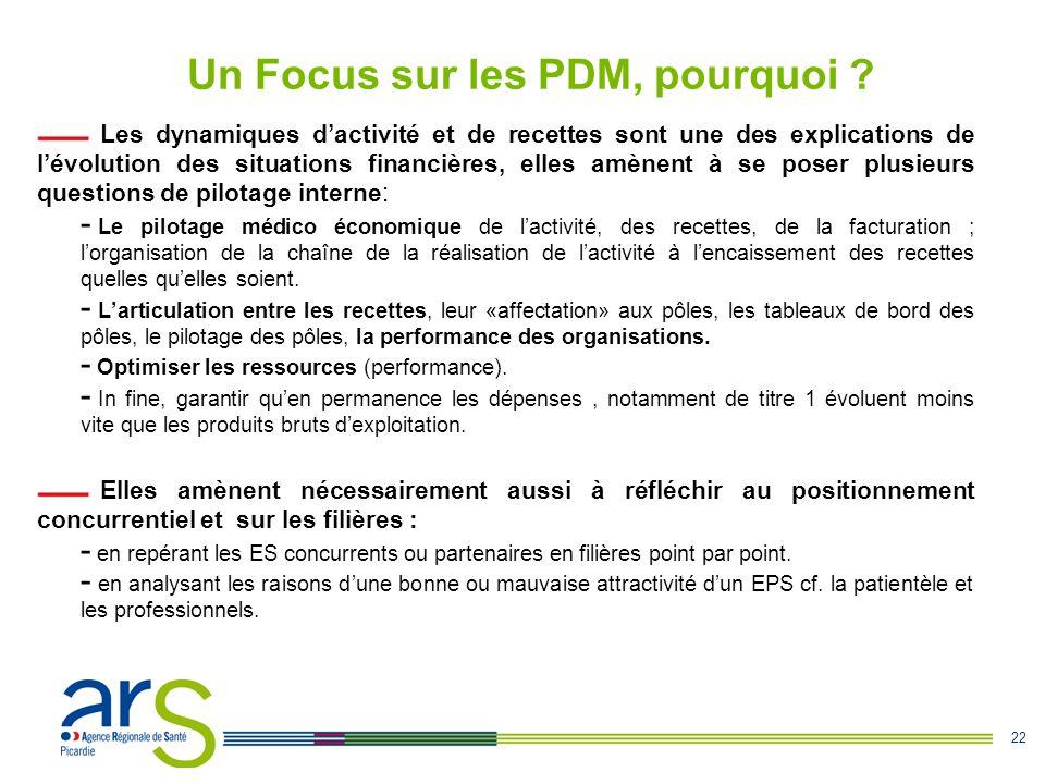 22 Un Focus sur les PDM, pourquoi ? Les dynamiques d'activité et de recettes sont une des explications de l'évolution des situations financières, elle