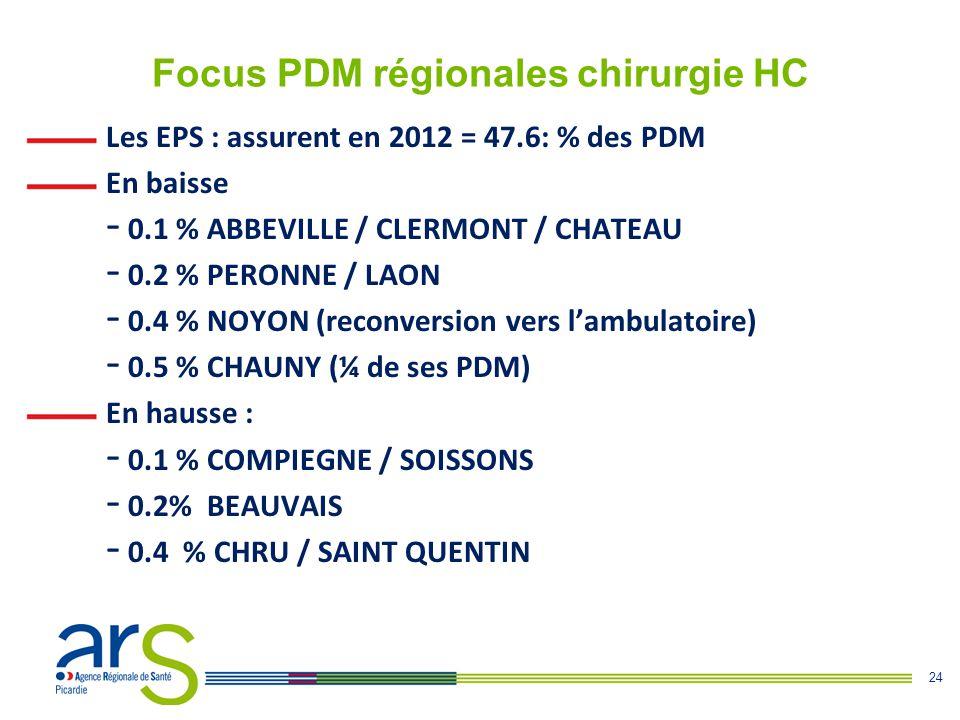24 Focus PDM régionales chirurgie HC Les EPS : assurent en 2012 = 47.6: % des PDM En baisse - 0.1 % ABBEVILLE / CLERMONT / CHATEAU - 0.2 % PERONNE / L