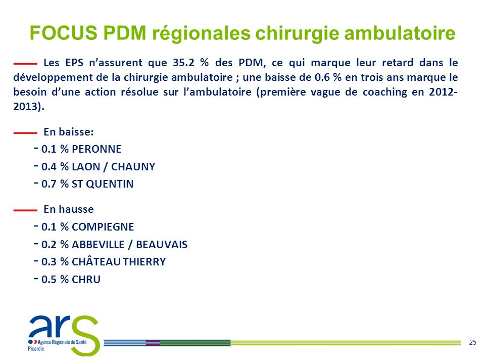 25 FOCUS PDM régionales chirurgie ambulatoire Les EPS n'assurent que 35.2 % des PDM, ce qui marque leur retard dans le développement de la chirurgie a