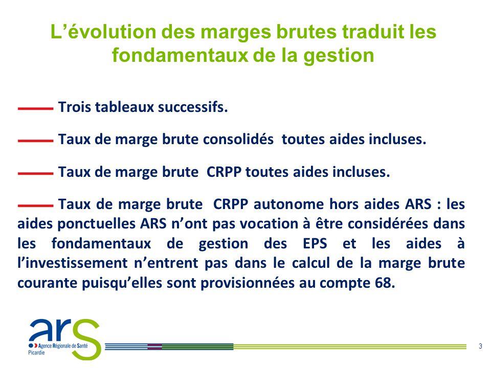 3 L'évolution des marges brutes traduit les fondamentaux de la gestion Trois tableaux successifs. Taux de marge brute consolidés toutes aides incluses