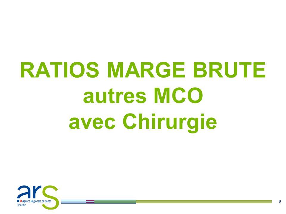 8 RATIOS MARGE BRUTE autres MCO avec Chirurgie