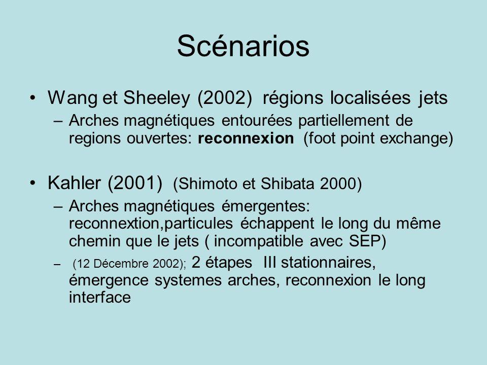 Scénarios •Wang et Sheeley (2002) régions localisées jets –Arches magnétiques entourées partiellement de regions ouvertes: reconnexion (foot point exchange) •Kahler (2001) (Shimoto et Shibata 2000) –Arches magnétiques émergentes: reconnextion,particules échappent le long du même chemin que le jets ( incompatible avec SEP) – (12 Décembre 2002); 2 étapes III stationnaires, émergence systemes arches, reconnexion le long interface