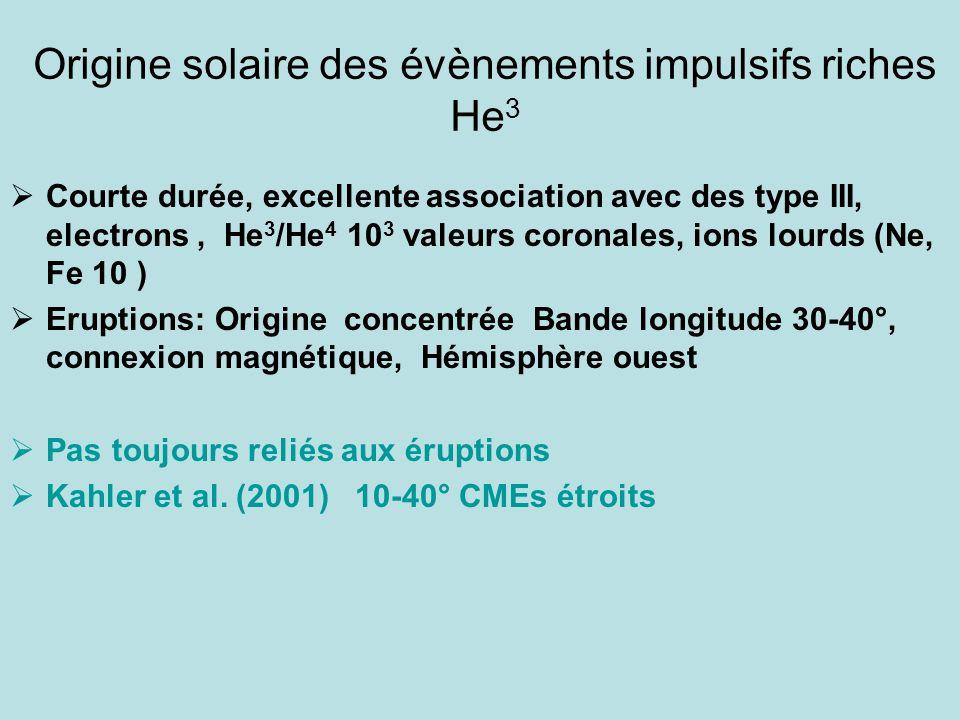 Origine solaire des évènements impulsifs riches He 3  Courte durée, excellente association avec des type III, electrons, He 3 /He 4 10 3 valeurs coronales, ions lourds (Ne, Fe 10 )  Eruptions: Origine concentrée Bande longitude 30-40°, connexion magnétique, Hémisphère ouest  Pas toujours reliés aux éruptions  Kahler et al.