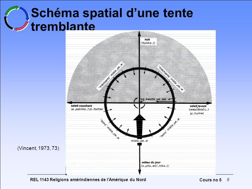 REL 1143 Religions amérindiennes de l'Amérique du Nord8 Cours no 5 Schéma spatial d'une tente tremblante (Vincent, 1973, 73)