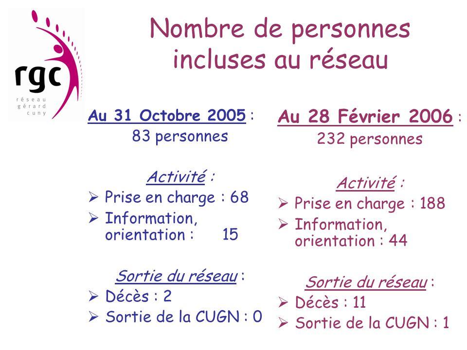 Nombre de personnes incluses au réseau Au 31 Octobre 2005 : 83 personnes Activité :  Prise en charge : 68  Information, orientation : 15 Sortie du r