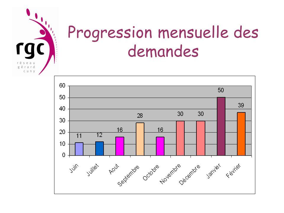Progression mensuelle des demandes
