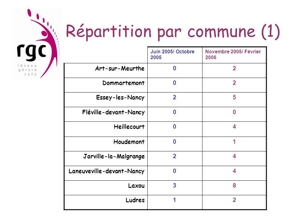 Répartition par commune (1) Juin 2005/ Octobre 2005 Novembre 2005/ Février 2006 Art-sur-Meurthe 02 Dommartemont 02 Essey-les-Nancy 25 Fléville-devant-