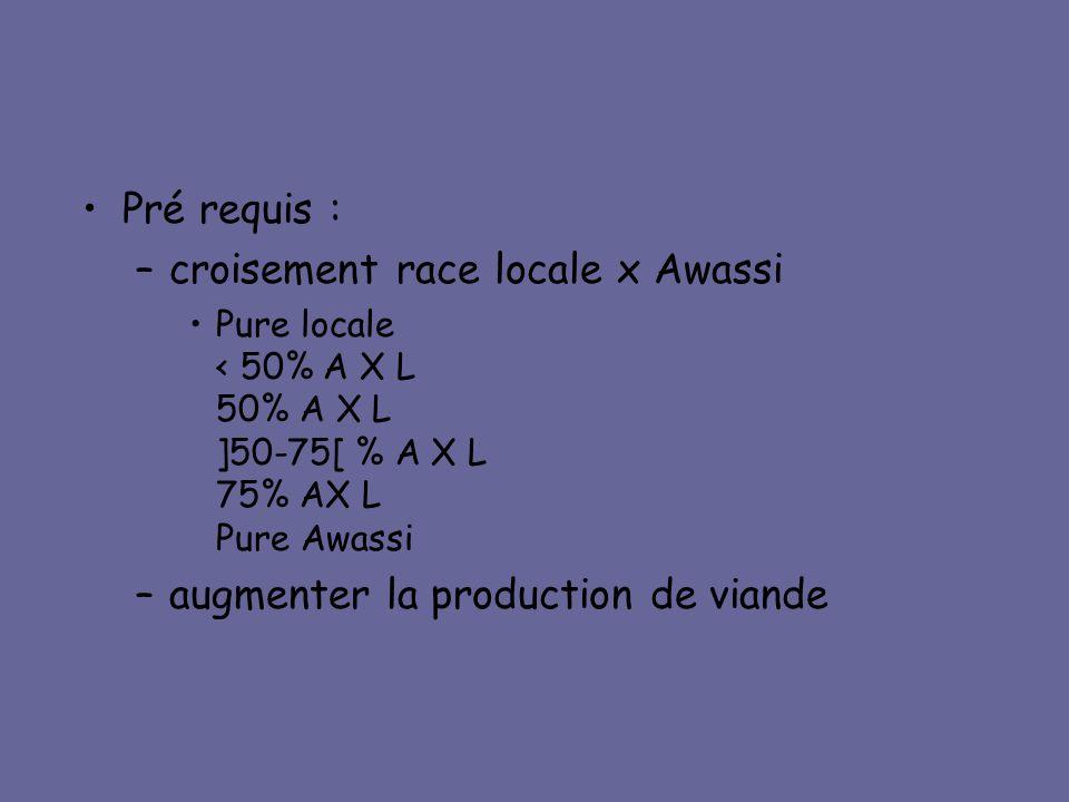 •Pré requis : –croisement race locale x Awassi •Pure locale < 50% A X L 50% A X L ]50-75[ % A X L 75% AX L Pure Awassi –augmenter la production de via