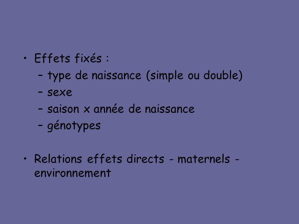 •Effets fixés : –type de naissance (simple ou double) –sexe –saison x année de naissance –génotypes •Relations effets directs - maternels - environnem