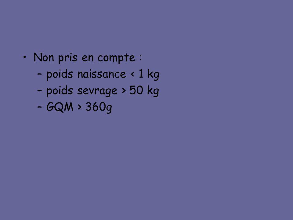 •Non pris en compte : –poids naissance < 1 kg –poids sevrage > 50 kg –GQM > 360g