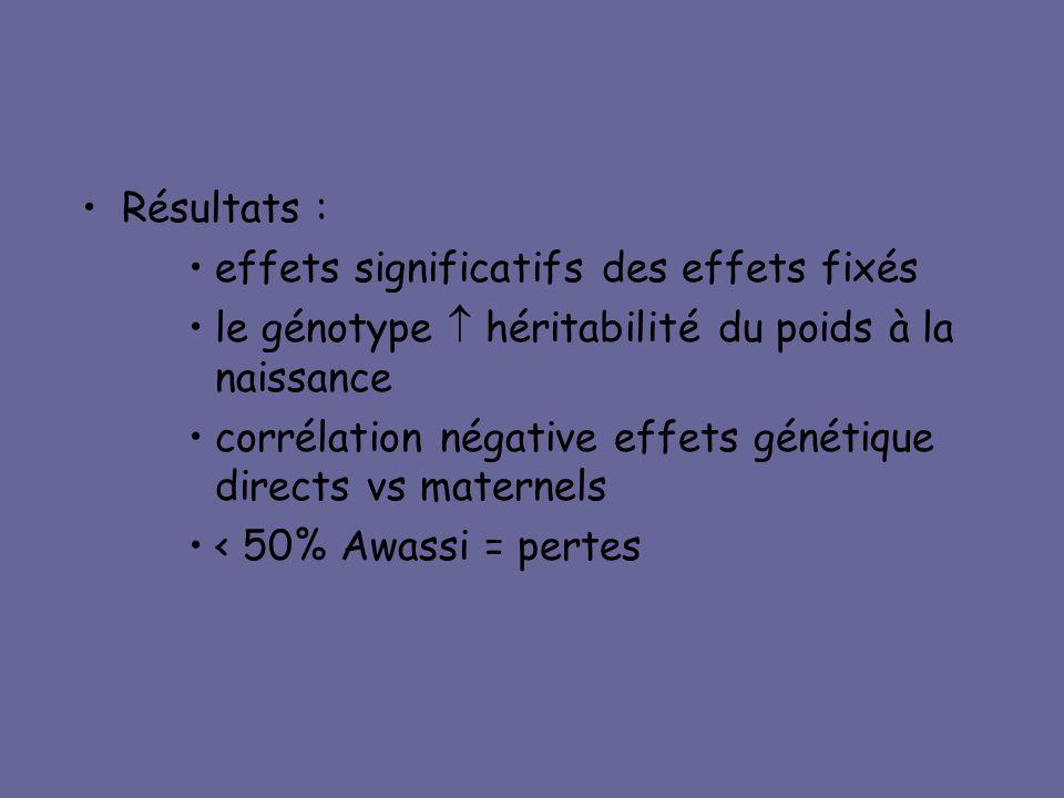 •Résultats : •effets significatifs des effets fixés •le génotype  héritabilité du poids à la naissance •corrélation négative effets génétique directs