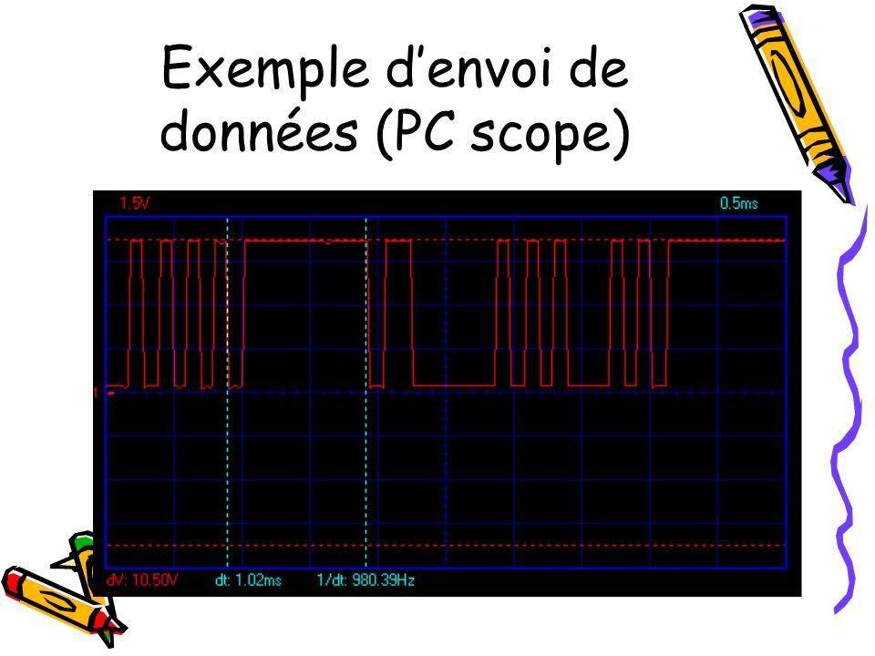 Exemple d'envoi de données (PC scope)