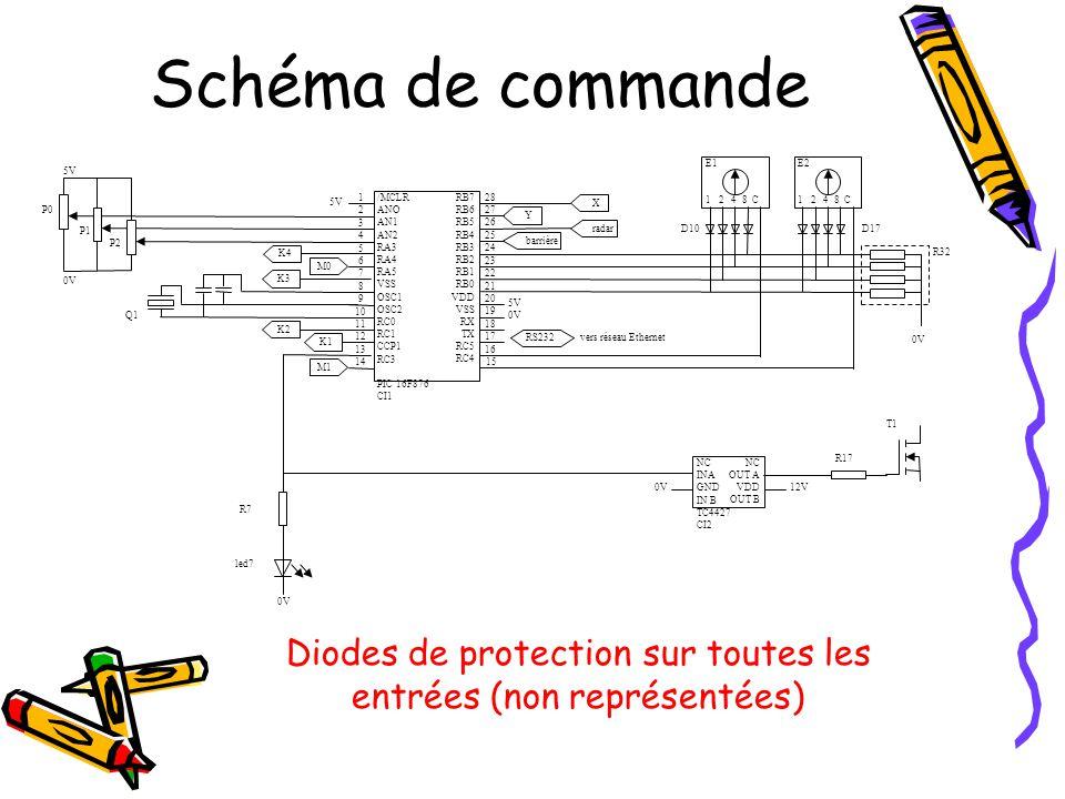 Schéma de puissance T1 M=M= R16 C12 K2 K1 C12 JP6 alimentation 36V AC Fus1 R15 JP7 moteur D2 D3 D1 C10 Pdd1 •Alimentation par transformateur 2x18V 100VA •Impossible de dépasser les 15daN