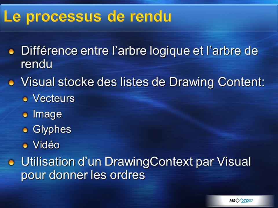 Différence entre l'arbre logique et l'arbre de rendu Visual stocke des listes de Drawing Content: VecteursImageGlyphesVidéo Utilisation d'un DrawingContext par Visual pour donner les ordres