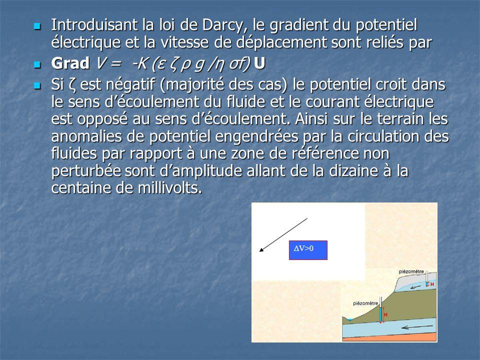  Introduisant la loi de Darcy, le gradient du potentiel électrique et la vitesse de déplacement sont reliés par  Grad V = -K (ε ζ ρ g /η σf) U  Si