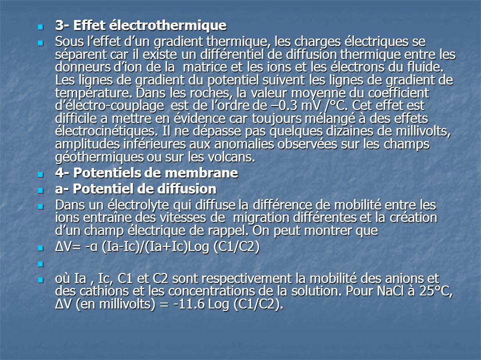  3- Effet électrothermique  Sous l'effet d'un gradient thermique, les charges électriques se séparent car il existe un différentiel de diffusion the