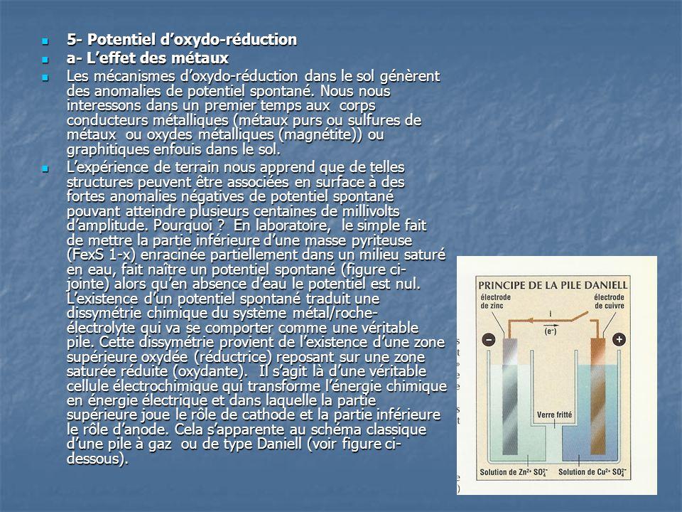  5- Potentiel d'oxydo-réduction  a- L'effet des métaux  Les mécanismes d'oxydo-réduction dans le sol génèrent des anomalies de potentiel spontané.