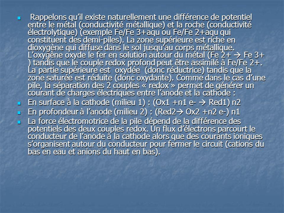  Rappelons qu'il existe naturellement une différence de potentiel entre le métal (conductivité métallique) et la roche (conductivité électrolytique)