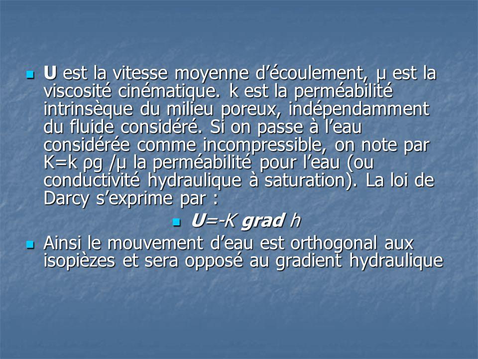  U est la vitesse moyenne d'écoulement, μ est la viscosité cinématique. k est la perméabilité intrinsèque du milieu poreux, indépendamment du fluide