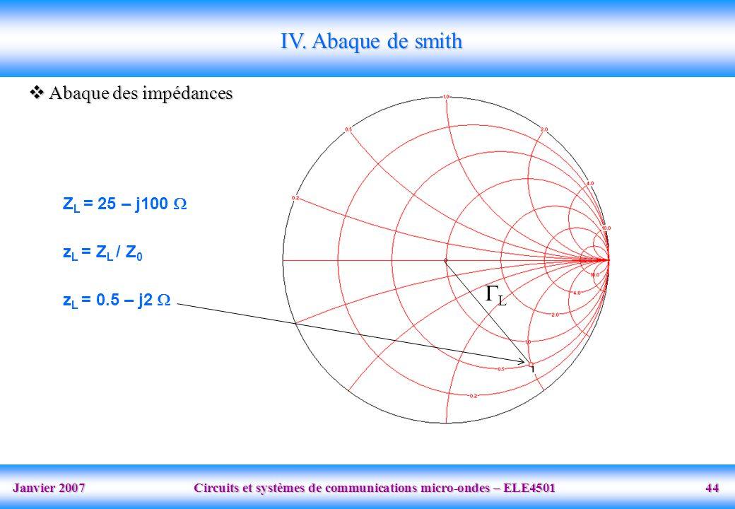 Janvier 2007 Circuits et systèmes de communications micro-ondes – ELE4501 44 IV.