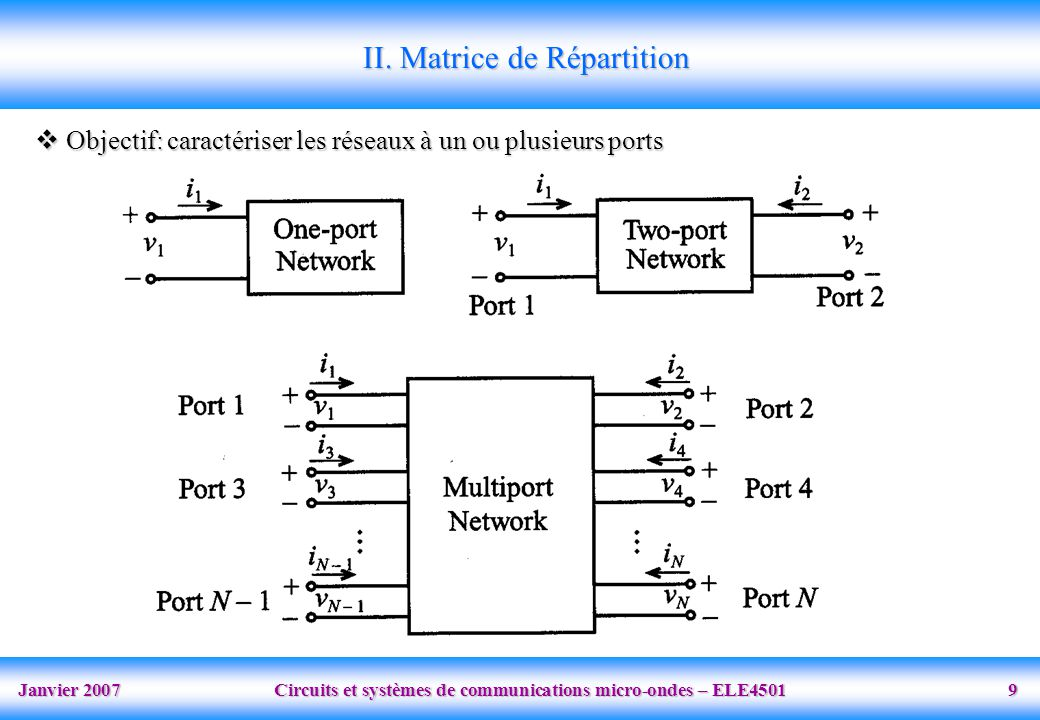 Janvier 2007 Circuits et systèmes de communications micro-ondes – ELE4501 9 II.