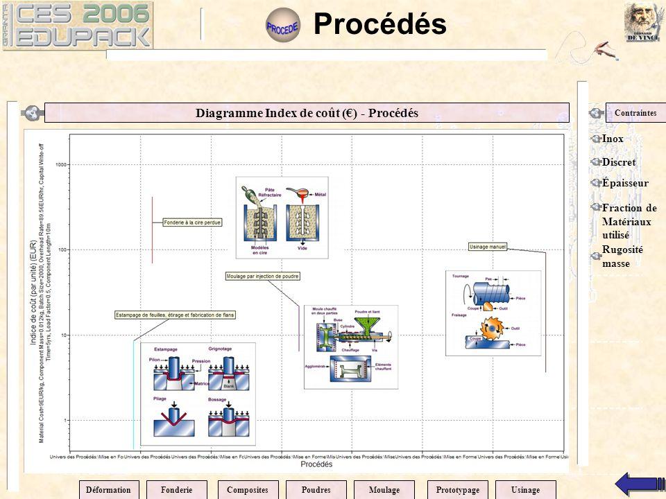 Diagramme Index de coût (€) - Procédés Contraintes Inox Discret Épaisseur Fraction de Matériaux utilisé Procédés DéformationPrototypageCompositesPoudr