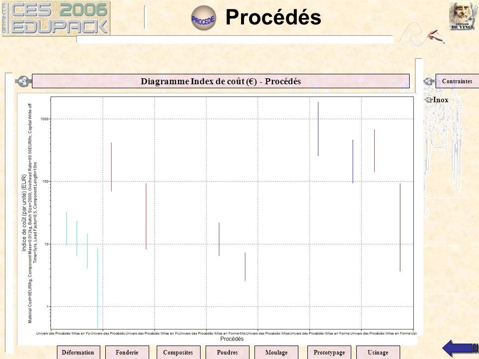 Diagramme Index de coût (€) - Procédés Contraintes Inox Procédés DéformationPrototypageCompositesPoudresMoulageFonderieUsinage