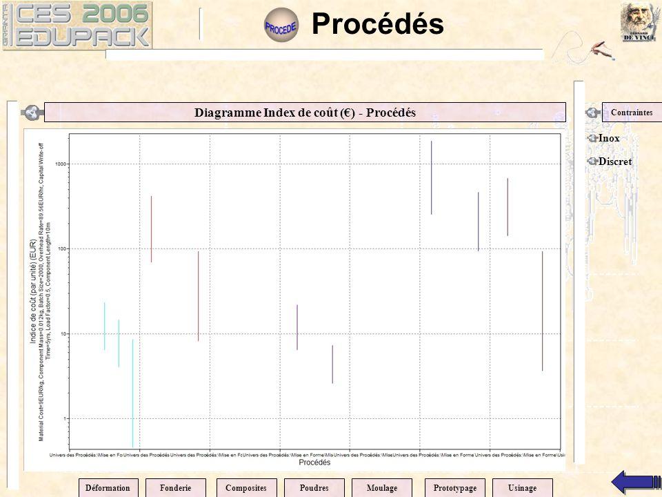 Diagramme Index de coût (€) - Procédés Contraintes Inox Discret Procédés DéformationPrototypageCompositesPoudresMoulageFonderieUsinage