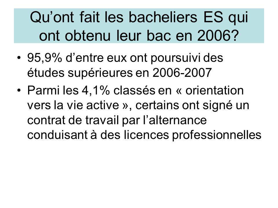 Qu'ont fait les bacheliers ES qui ont obtenu leur bac en 2006? •95,9% d'entre eux ont poursuivi des études supérieures en 2006-2007 •Parmi les 4,1% cl
