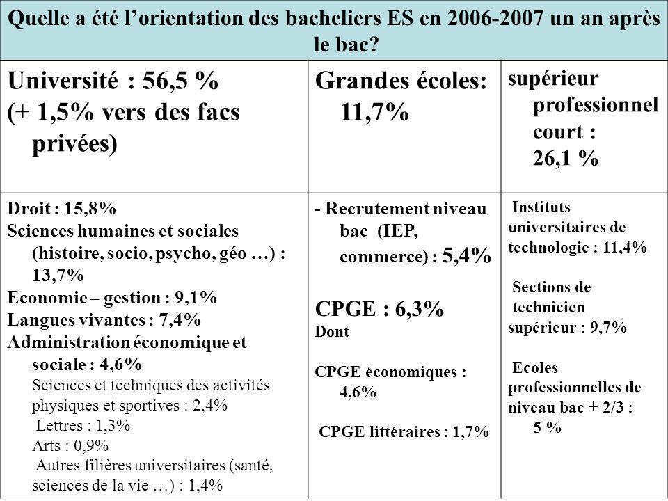 Quelle a été l'orientation des bacheliers ES en 2006-2007 un an après le bac? Université : 56,5 % (+ 1,5% vers des facs privées) Grandes écoles: 11,7%