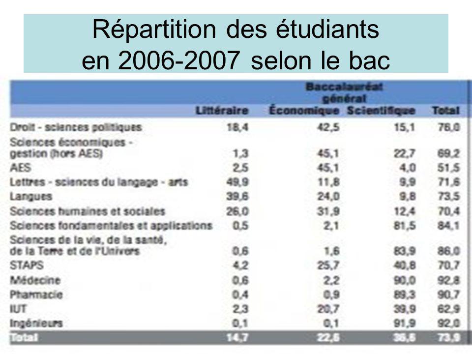 Répartition des étudiants en 2006-2007 selon le bac