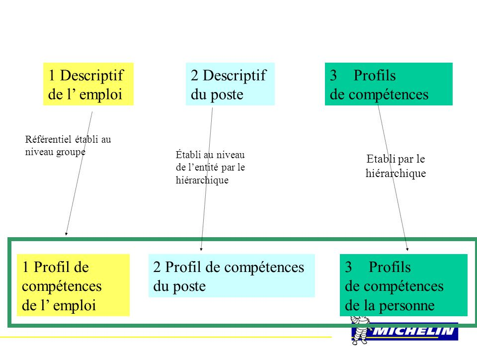 1 Descriptif de l' emploi 2 Descriptif du poste 3Profils de compétences 1 Profil de compétences de l' emploi 2 Profil de compétences du poste 3Profils