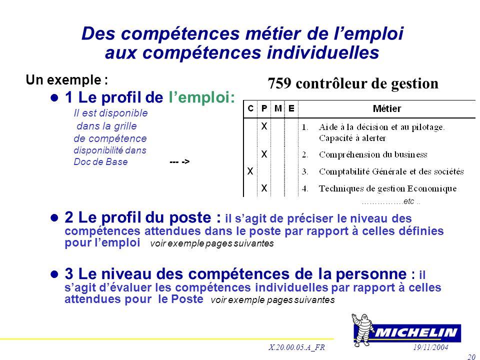 Des compétences métier de l'emploi aux compétences individuelles Un exemple :  1 Le profil de l'emploi: Il est disponible dans la grille de compétenc